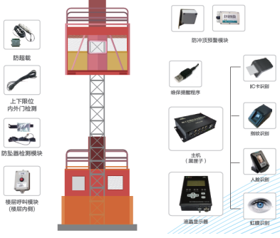 施工电梯安全监控系统