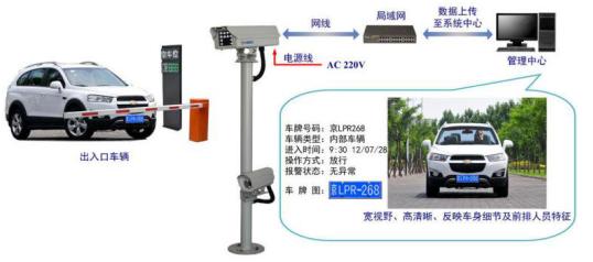 车辆管理及自动识别系统