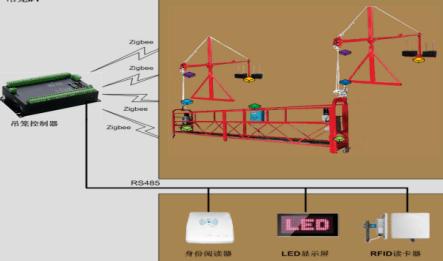 智能吊篮检测系统